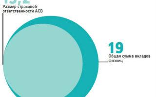 Страховая сумма по вкладам в 2020 году — до какой суммы застрахованы вклады