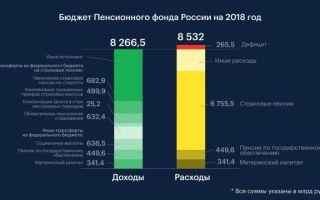 Бюджет пфр — что это, его принятие, доходы и расходы бюджета