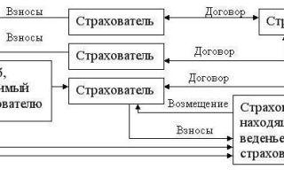 Финансирование дмс в россии — источники доходов и расходов