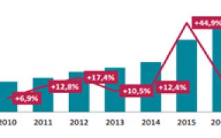 Рынок страхования банковских рисков — статистика, показатели продаж, прогноз