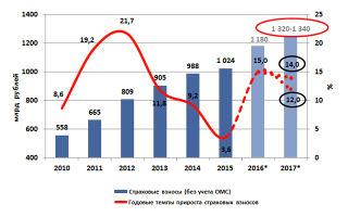 Развитие банкострахования в россии — возможные направления и перспективы