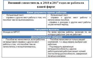 Оплата больничного внешнему совместителю в 2020 — расчет и порядок, сроки
