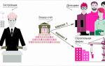 Страхование счетов escrow — сумма, особенности, порядок и правила