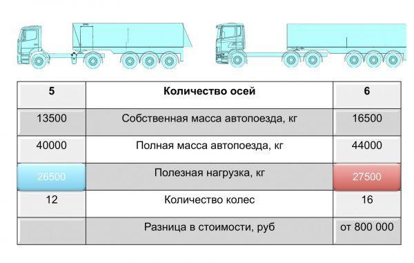 Кто должен платить за перегруз грузового автомобиля - отправитель или перевозчик?