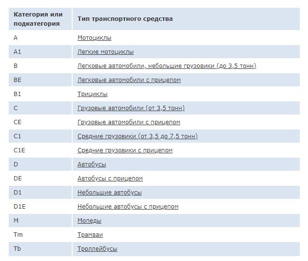 Штраф за езду без категории прав А, Б, С, Д, Е в 2020 году