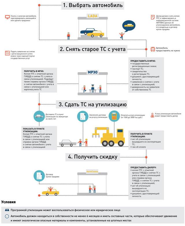 Программа утилизации автомобилей в 2020 - правила, условия, сроки действия