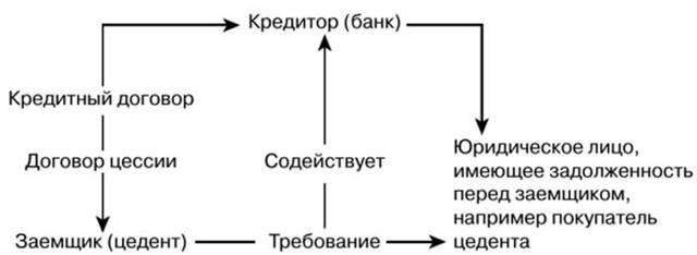 Уступка прав по договору страхования или договор цессии: его виды и процедура заключения