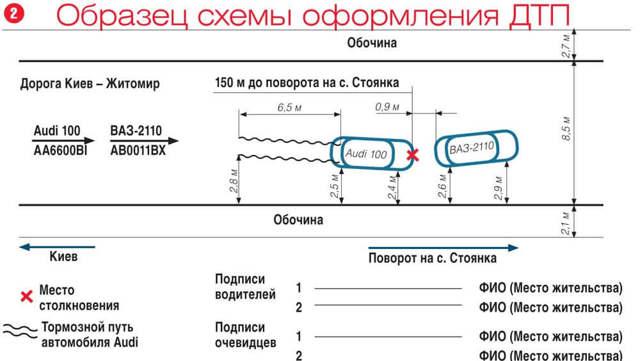 Оформление ДТП с участием ГИБДД: порядок действий, документы, срок регистрации
