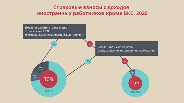 Обязательное социальное страхование иностранных граждан - правила, условия, программы