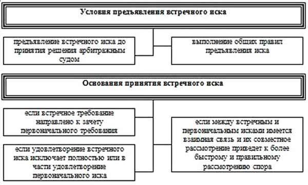Встречный иск по ДТП - как составить и оформить, бланк и образец