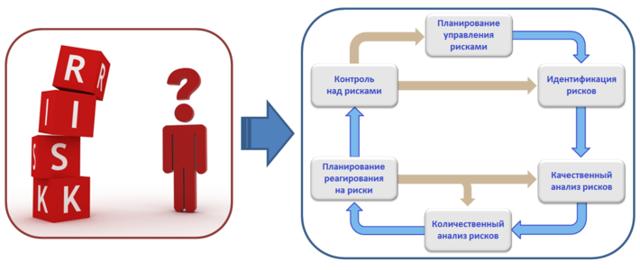 Идентификация риска (risk identification) - что это, способы, методы, особенности