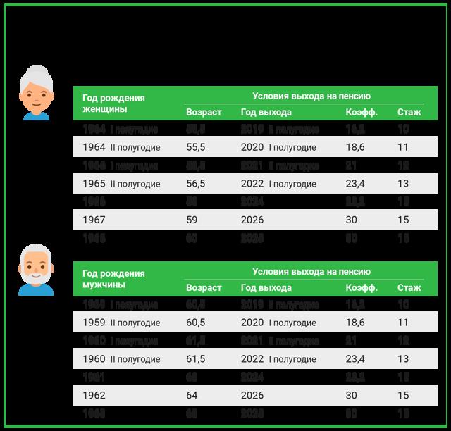 Какие документы нужны для оформления пенсии в 2020 году