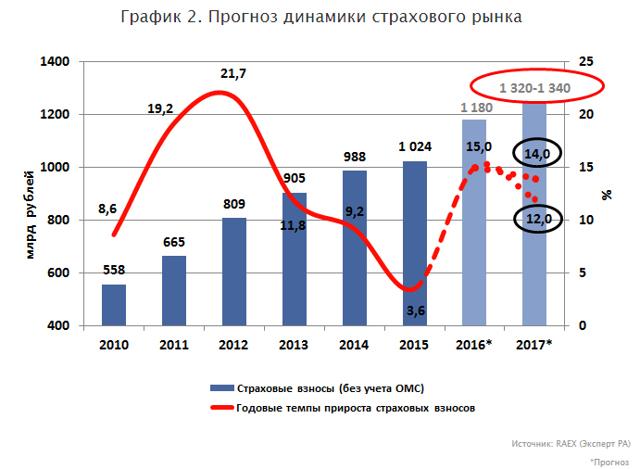 Развитие банкострахования в России - возможные направления и перспективы