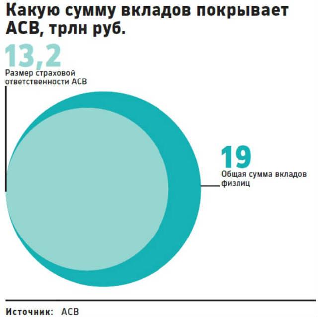 Страховая сумма по вкладам в 2020 году - до какой суммы застрахованы вклады