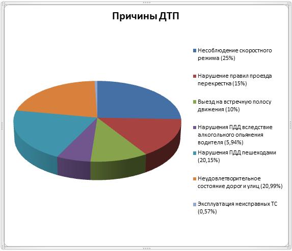 Статистика смертельных автокатастроф и ДТП в России и мире