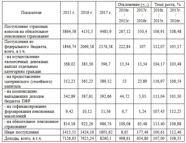 Бюджет ПФР - что это, его принятие, доходы и расходы бюджета
