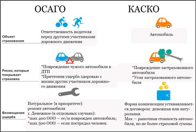 Страхование КАСКО угон и тотал: условия страхования и стоимость