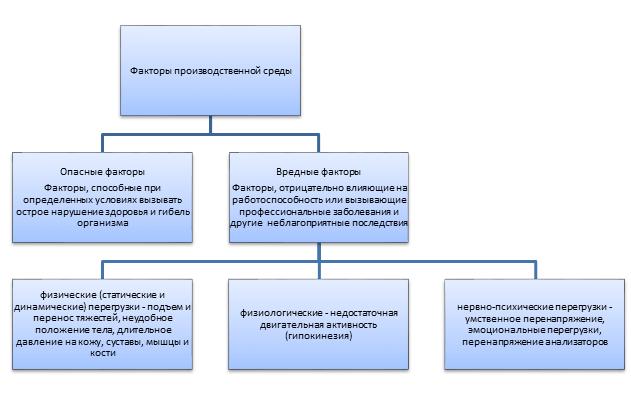 Перечень профессиональных заболеваний в 2020 - формы, факторы, классификация, причины