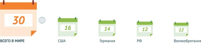 Национальный календарь с указанием возраста и наименованием прививок