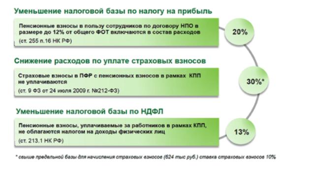 Корпоративная пенсия в РФ: что это, как формируется, кому положена