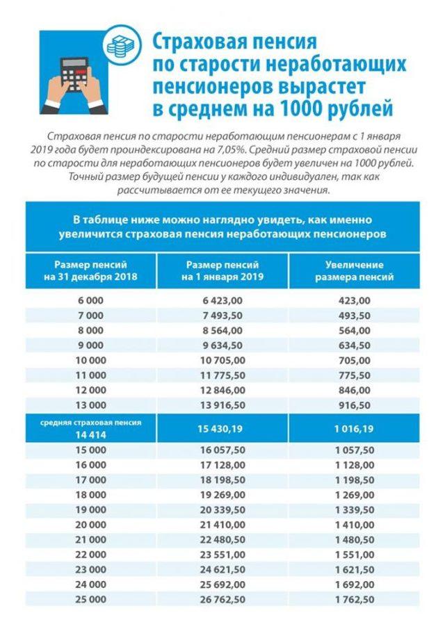 Корректировка и индексация страховых пенсий: условия, сроки и правила