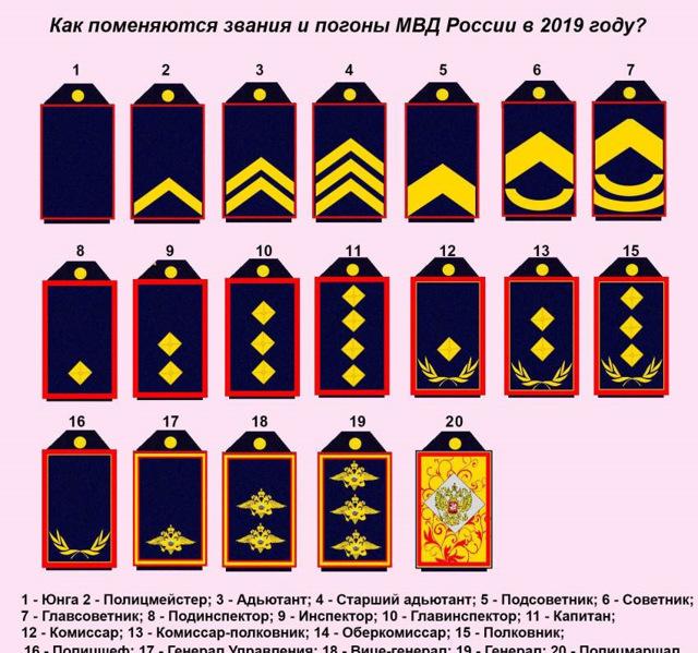 Звания в ГИБДД - погоны рядового, младшего, среднего и высшего начальствующего состава