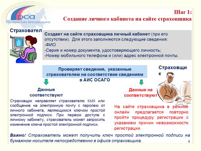 Заполнение полиса ОСАГО: способы, правила и образец заполнения, бланк ОСАГО