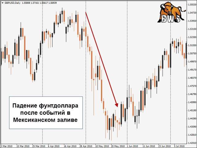 Рынок страхования от стихийных бедствий - динамика, убыточность, каналы продаж