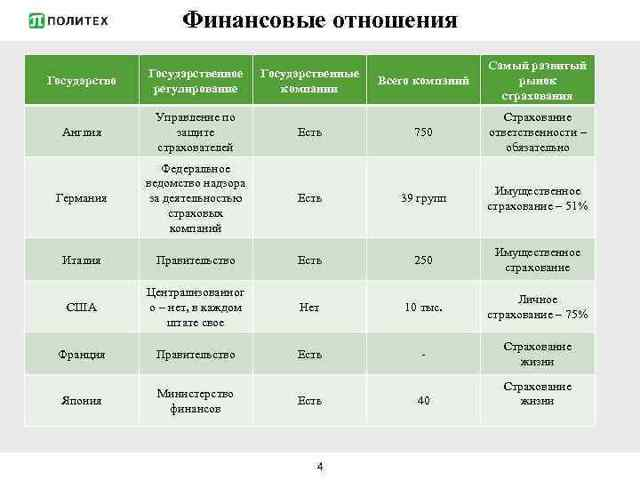 Страховой рынок Ллойд - его становление и развитие, структура и управление рынком