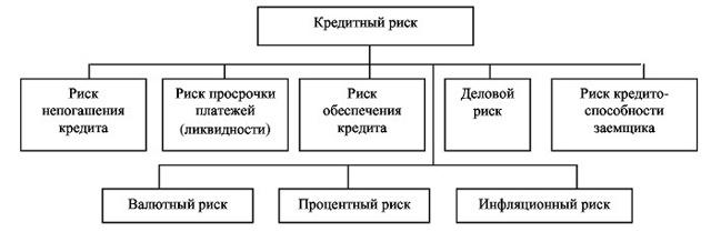 Операционный банковский риск - понятие, виды, методы оценки и управления
