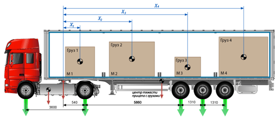 Штраф за перегруз грузового и легкового автомобиля в 2020 году