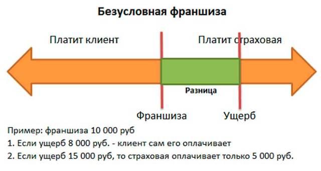 Дополнительное ОСАГО (ДСАГО): зачем нужно, стоимость оформления, страховая сумма