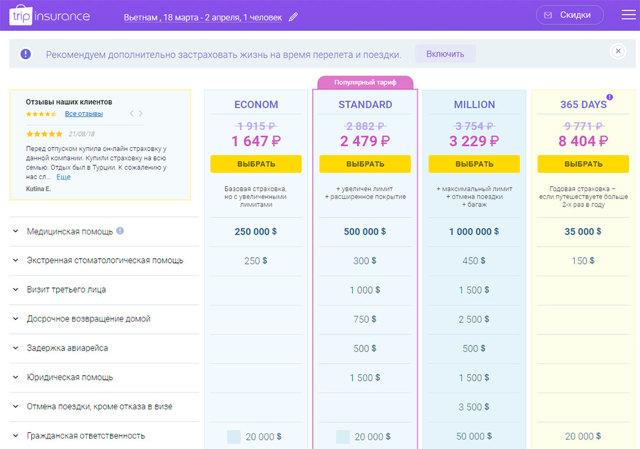 Страхование туристов, путешествующих за границу: что входит в полис, стоимость и условия страхования