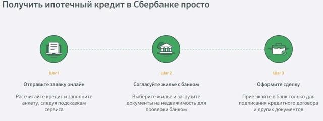 Онлайн заявка на ипотечный кредит - можно ли и как подать?