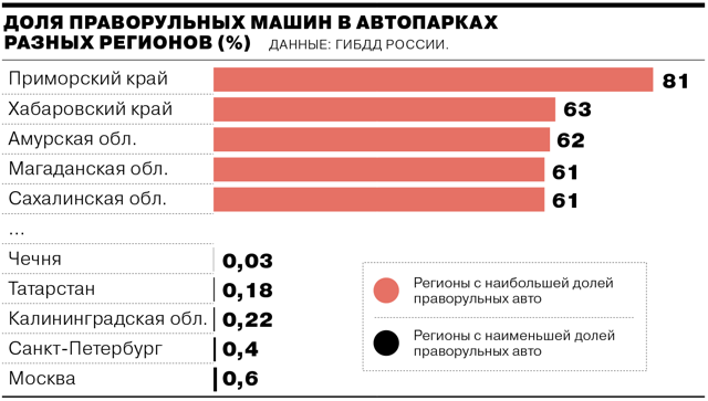 Количество зарегистрированных автомобилей в России по регионам и маркам авто