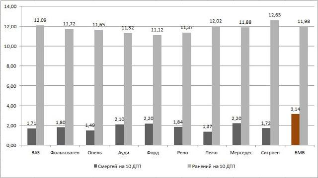 Статистика ДТП по маркам автомобилей в России и в мире