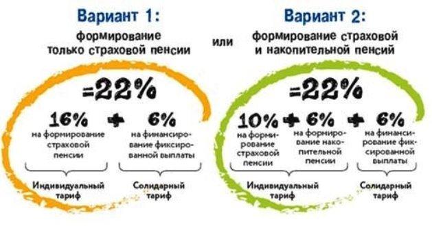Обязательное пенсионное страхование в РФ: система, субъекты, правовое регулирование