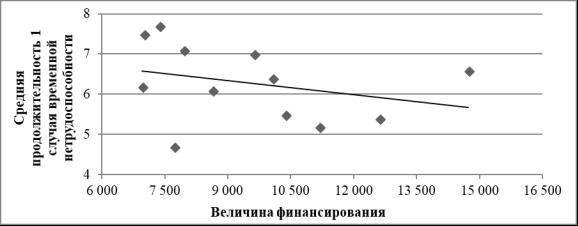 Финансирование системы ОМС: взносы, формирование доходов и финансовое обеспечение