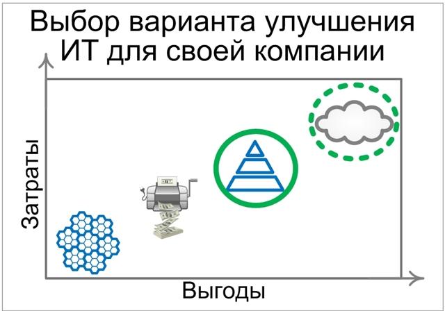 Информатизация и автоматизация бизнес процессов банкострахования