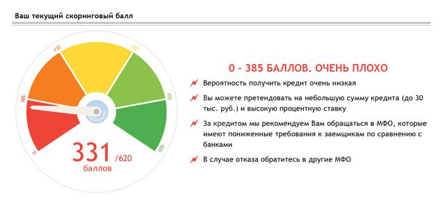 Национальное бюро кредитных историй (НБКИ) - список агентств, рейтинг, услуги
