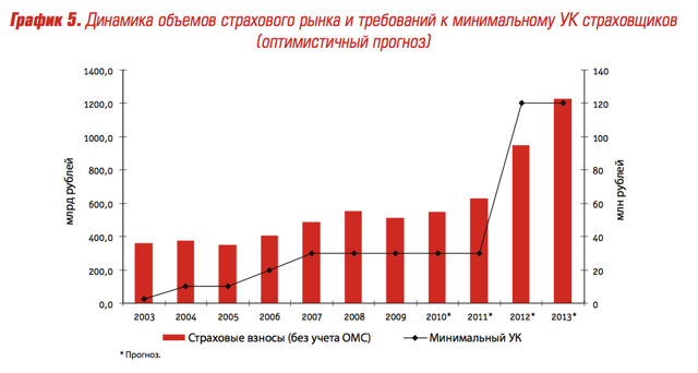 Проблемы страхового рынка и сектора экономики России и пути их решения