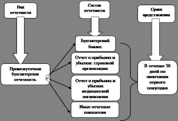 Виды и формы учета и отчетности страховой организации
