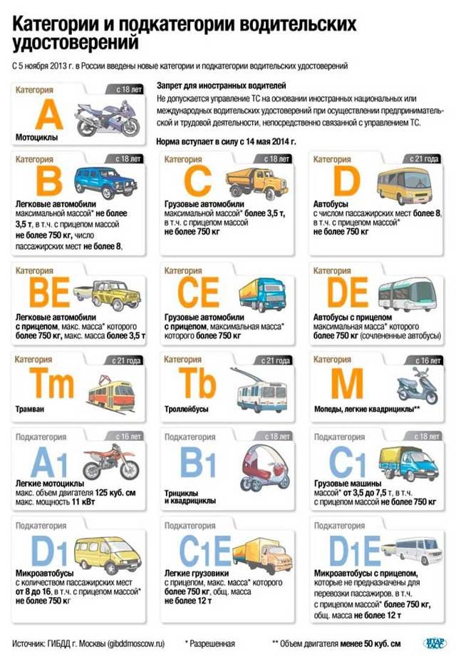 Новые категории и виды водительских прав (удостоверений) - их расшифровка, описание и классификация