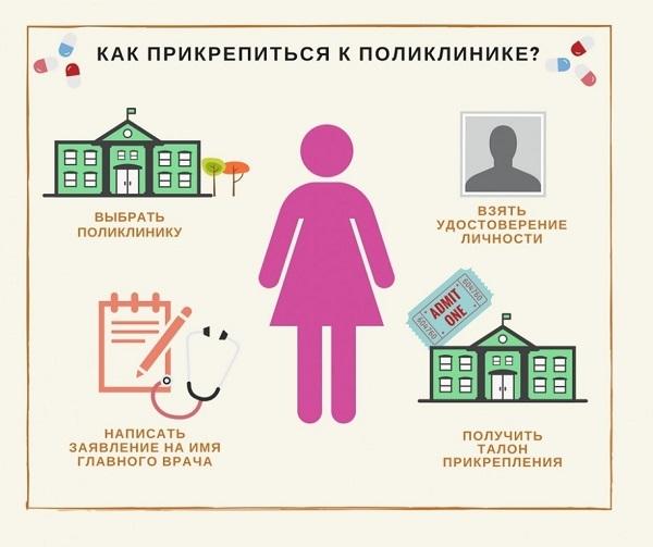 Прикрепление к поликлинике иногородних и граждан без регистрации