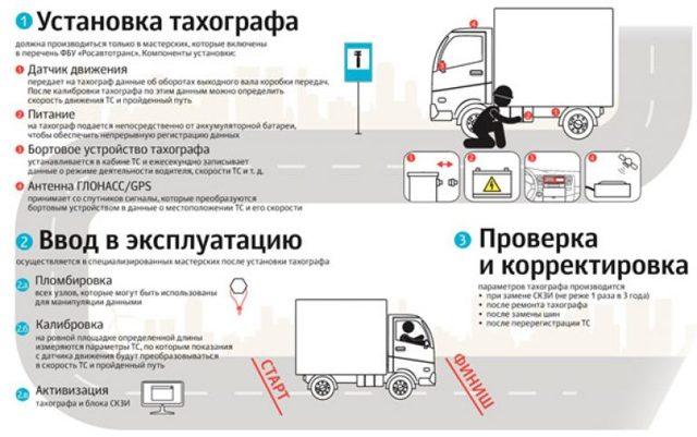 Штраф за езду без карты водителя для тахографа в 2020 году