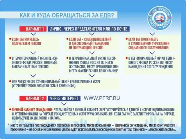 Индексация ЕДВ в 2020 году: порядок, сроки, размер после индексации