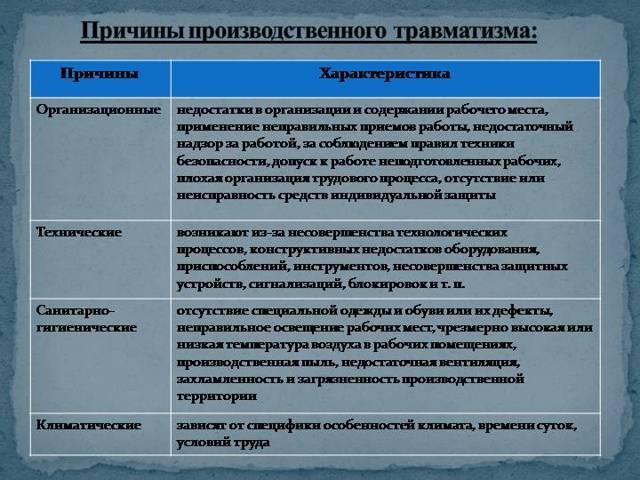 Анализ, расчет и прогнозирование производственного травматизма - методы, принципы, цели