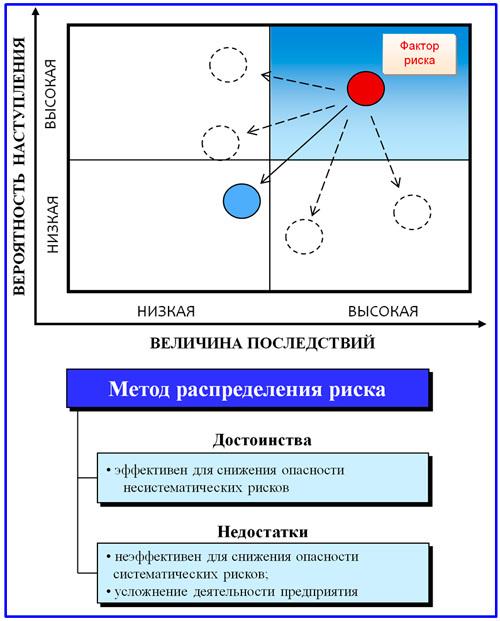 Управление, оценка и снижение страховых рисков - методы, способы, инструменты