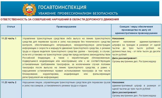 Проверка тахографа инспектором ГИБДД - кто имеет право проводить проверку