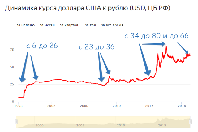 Ипотека в валюте - стоит ли брать, плюсы и минусы, программы, ставки